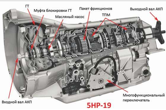 АКПП ZF 5HP19, 5HP19FL, 5HP19FLA